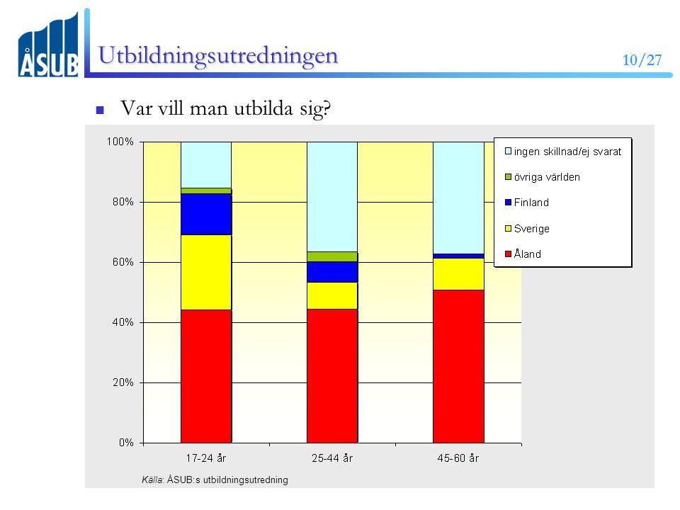 10/27 Utbildningsutredningen Var vill man utbilda sig Källa: ÅSUB:s utbildningsutredning