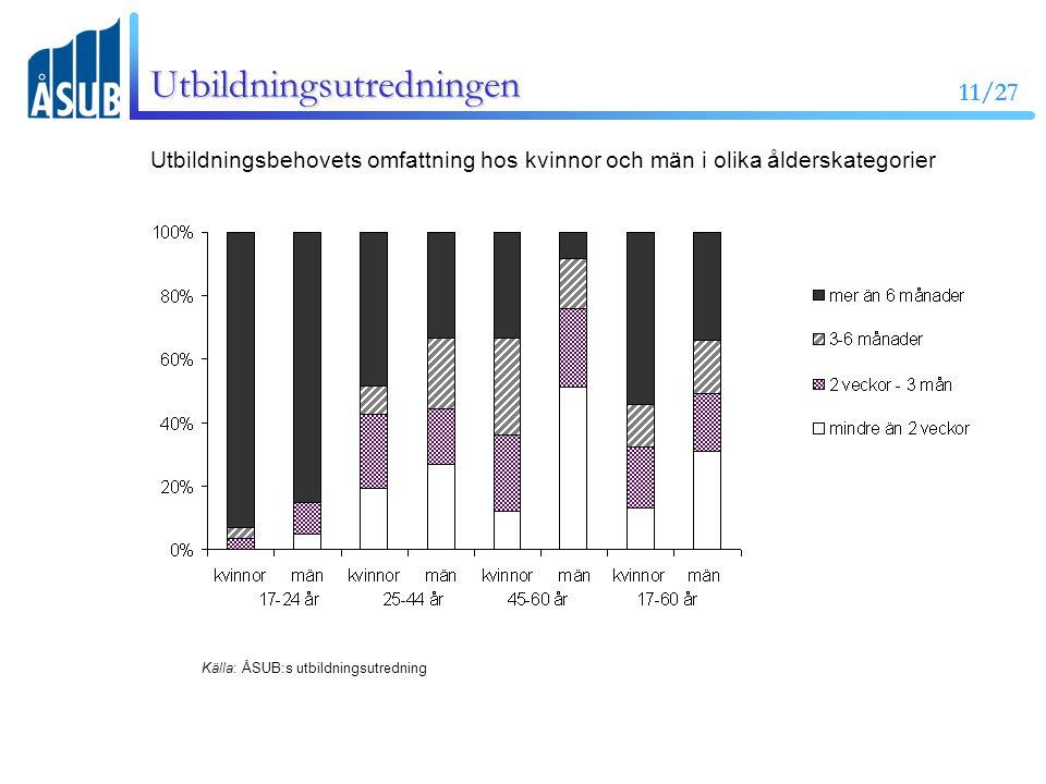 11/27 Utbildningsutredningen Utbildningsbehovets omfattning hos kvinnor och män i olika ålderskategorier Källa: ÅSUB:s utbildningsutredning