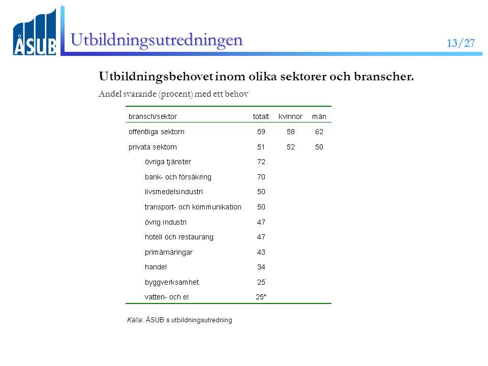 13/27 Utbildningsutredningen Utbildningsbehovet inom olika sektorer och branscher.