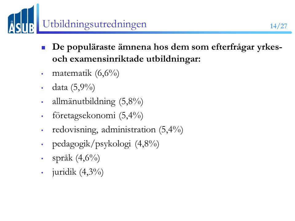14/27 Utbildningsutredningen De populäraste ämnena hos dem som efterfrågar yrkes- och examensinriktade utbildningar: matematik (6,6%) data (5,9%) allmänutbildning (5,8%) företagsekonomi (5,4%) redovisning, administration (5,4%) pedagogik/psykologi (4,8%) språk (4,6%) juridik (4,3%)