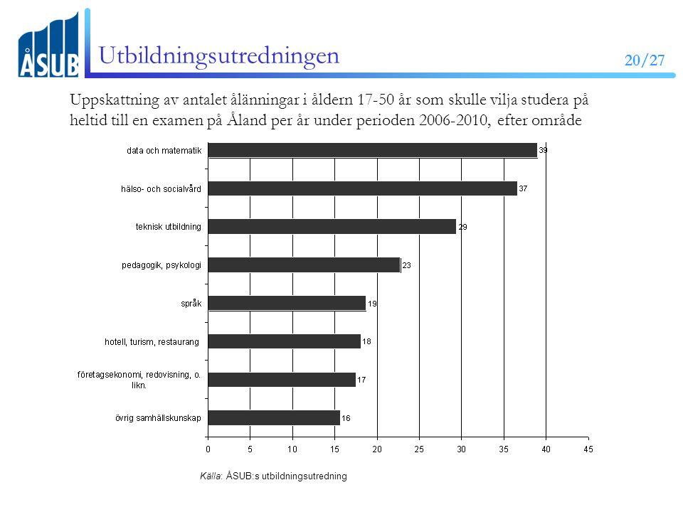 20/27 Utbildningsutredningen Uppskattning av antalet ålänningar i åldern 17-50 år som skulle vilja studera på heltid till en examen på Åland per år under perioden 2006-2010, efter område Källa: ÅSUB:s utbildningsutredning