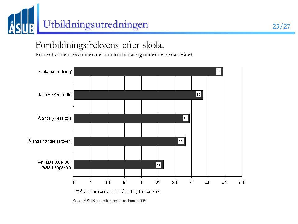 23/27 Utbildningsutredningen Fortbildningsfrekvens efter skola.