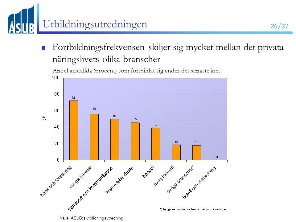 26/27 Utbildningsutredningen Fortbildningsfrekvensen skiljer sig mycket mellan det privata näringslivets olika branscher Andel anställda (procent) som fortbildat sig under det senaste året Källa: ÅSUB:s utbildningsutredning