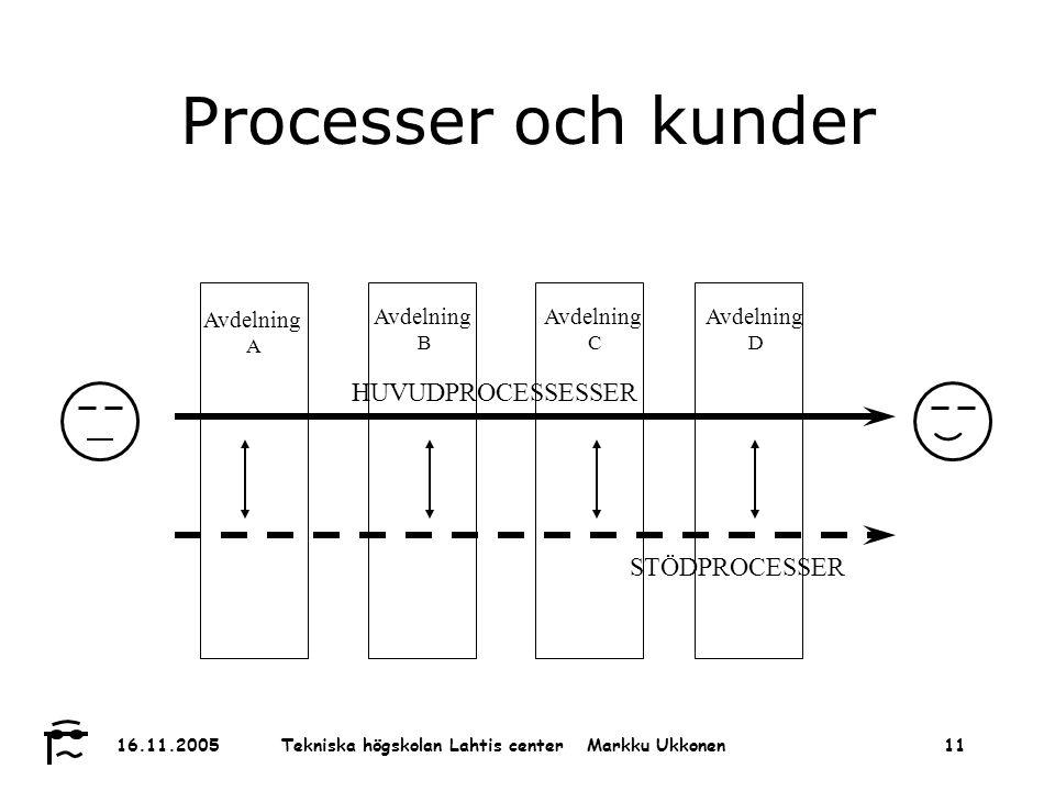 Tekniska högskolan Lahtis center Markku Ukkonen 16.11.200511 Processer och kunder Avdelning A STÖDPROCESSER HUVUDPROCESSESSER Avdelning B Avdelning C Avdelning D
