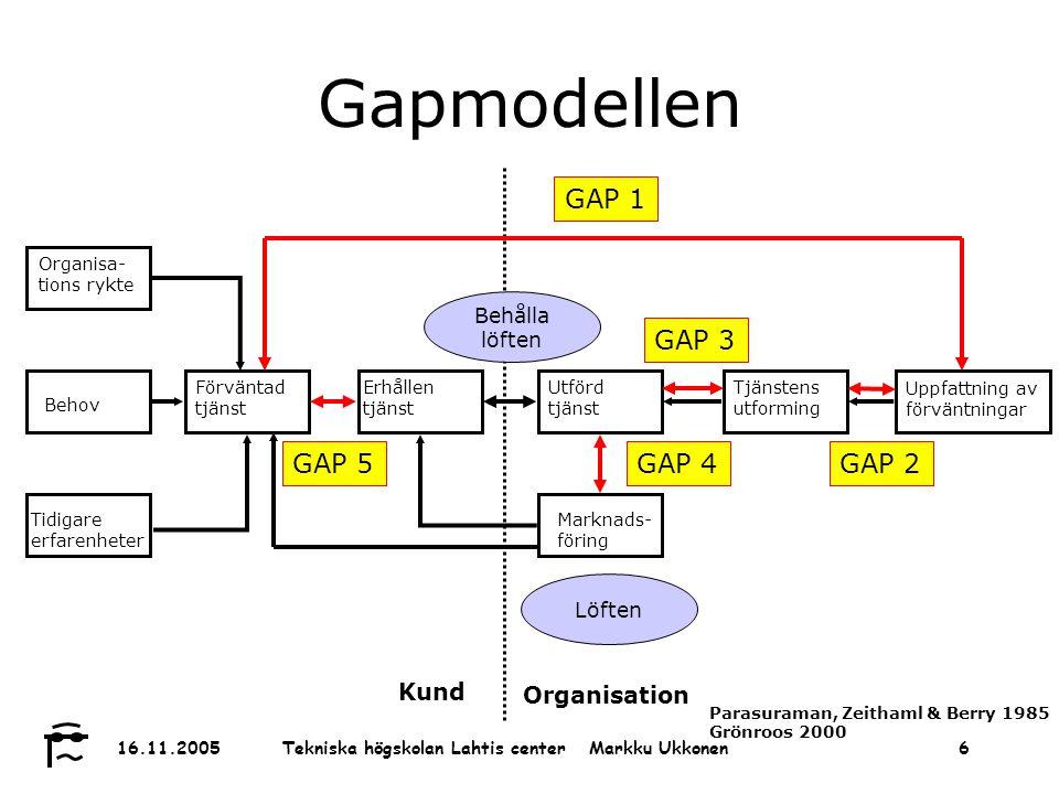 Tekniska högskolan Lahtis center Markku Ukkonen 16.11.20056 Gapmodellen Organisa- tions rykte Behov Tidigare erfarenheter Förväntad tjänst Erhållen tjänst Utförd tjänst Tjänstens utforming Uppfattning av förväntningar Organisation Kund Marknads- föring GAP 1 GAP 5GAP 2 GAP 3 GAP 4 Parasuraman, Zeithaml & Berry 1985 Grönroos 2000 Löften Behålla löften