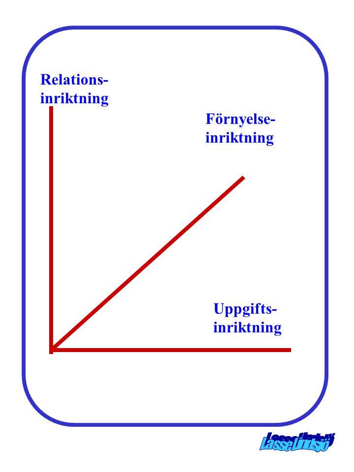 Relations- inriktning Förnyelse- inriktning Uppgifts- inriktning