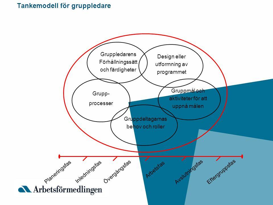 Tankemodell för gruppledare Gruppledarens Förhållningssätt och färdigheter Design eller utformning av programmet Gruppmål och aktiviteter för att uppn