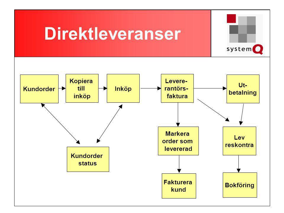 Direktleveranser Kundorder Inköp Levere- rantörs- faktura Ut- betalning Markera order som levererad Lev reskontra Bokföring Kopiera till inköp Fakture