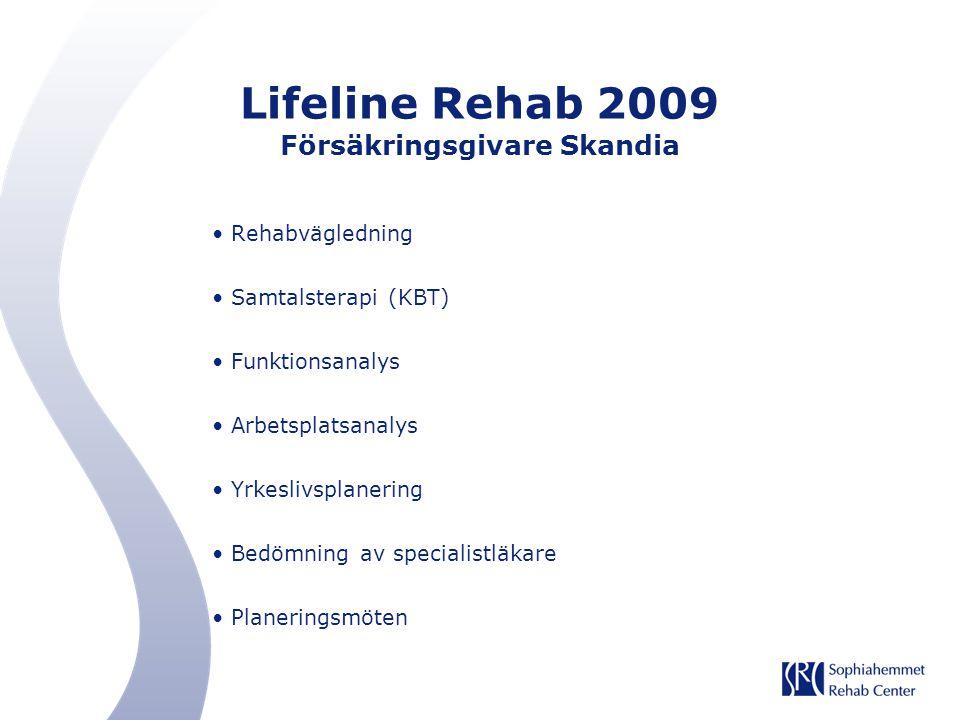 Lifeline Rehab 2009 Försäkringsgivare Skandia Rehabvägledning Samtalsterapi (KBT) Funktionsanalys Arbetsplatsanalys Yrkeslivsplanering Bedömning av sp
