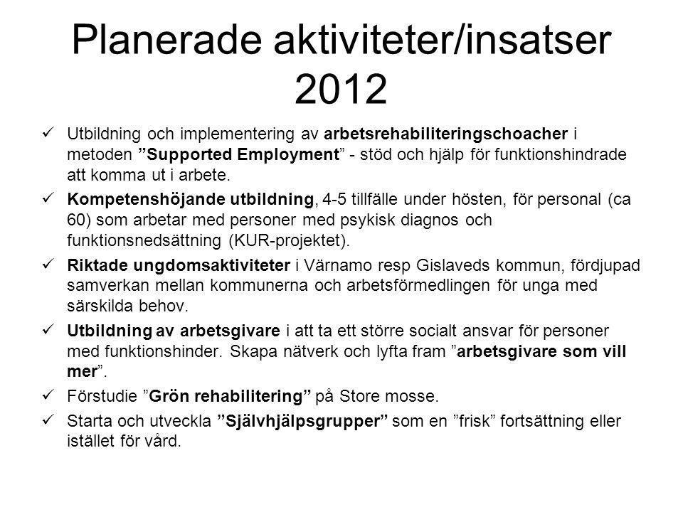 """Planerade aktiviteter/insatser 2012 Utbildning och implementering av arbetsrehabiliteringschoacher i metoden """"Supported Employment"""" - stöd och hjälp f"""