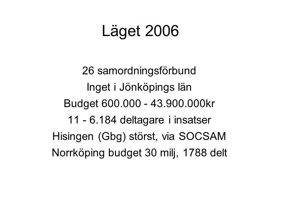 Läget 2006 26 samordningsförbund Inget i Jönköpings län Budget 600.000 - 43.900.000kr 11 - 6.184 deltagare i insatser Hisingen (Gbg) störst, via SOCSA