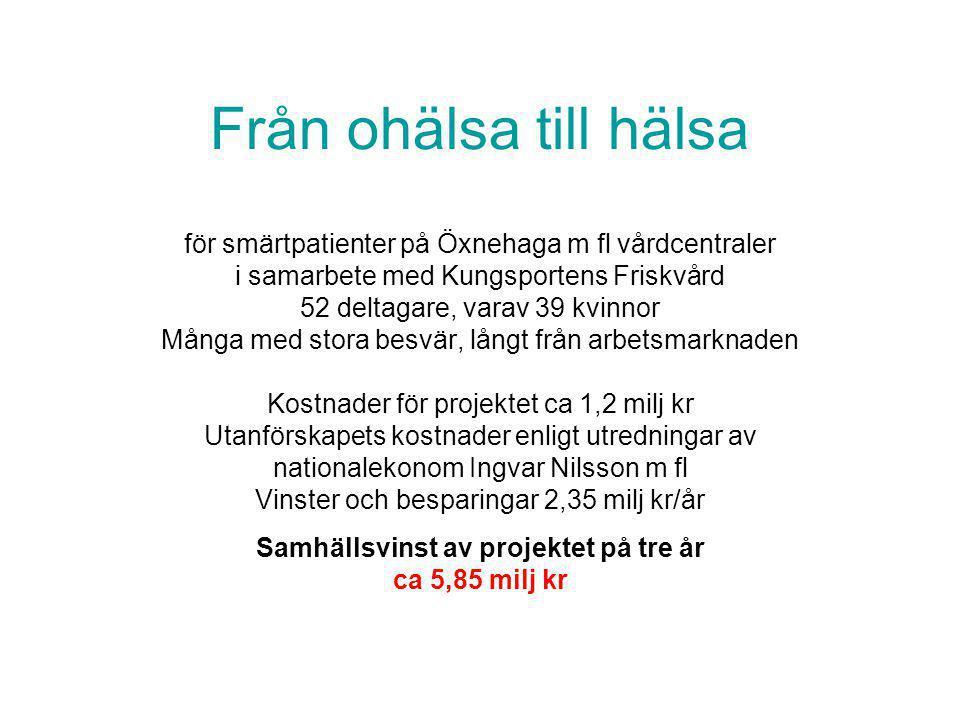 för smärtpatienter på Öxnehaga m fl vårdcentraler i samarbete med Kungsportens Friskvård 52 deltagare, varav 39 kvinnor Många med stora besvär, långt