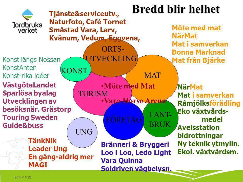 2014-11-22 Möte med mat NärMat Mat i samverkan Bonna Marknad Mat från Bjärke MAT TURISM LANT- BRUK ORTS- UTVECKLING Tjänste&serviceutv., Naturfoto, Café Tornet Småstad Vara, Larv, Kvänum, Vedum, Eggvena, NärMat Mat i samverkan Råmjölksförädling Eko växtvårds- medel Avelsstation bidrottningar Ny teknik ytmylln.