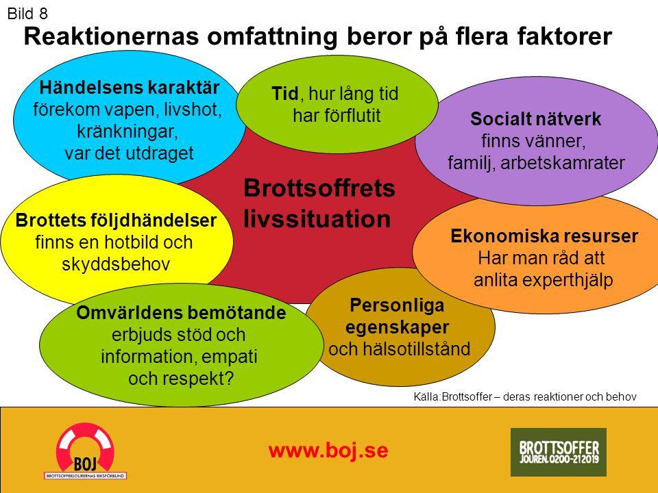 www.boj.se Brottsoffret Källa:Brottsoffer – deras reaktioner och behov Ett brott påverkar många människor – de kan alla behöva stöd av Brottsofferjouren vittnen arbets- kamrater familjen grannar vänner Bild 9