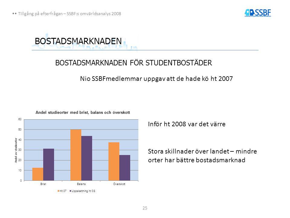 25 Tillgång på efterfrågan – SSBF:s omvärldsanalys 2008 BOSTADSMARKNADEN BOSTADSMARKNADEN FÖR STUDENTBOSTÄDER Nio SSBFmedlemmar uppgav att de hade kö ht 2007 Inför ht 2008 var det värre Stora skillnader över landet – mindre orter har bättre bostadsmarknad