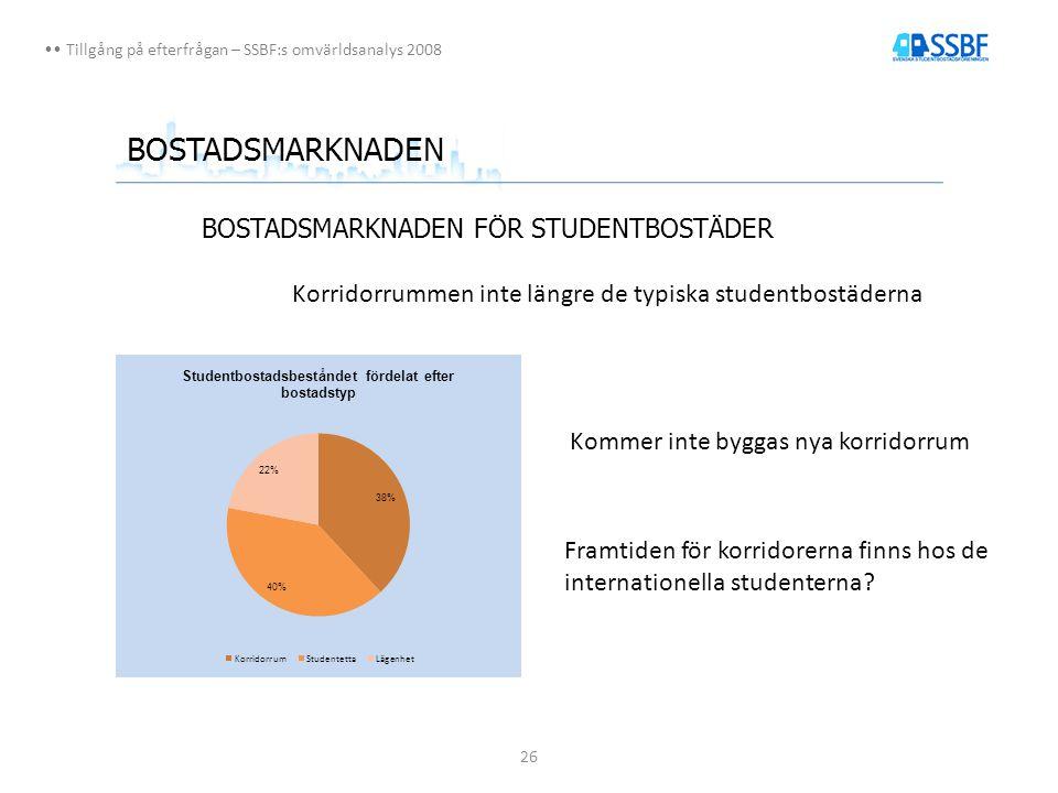26 Tillgång på efterfrågan – SSBF:s omvärldsanalys 2008 BOSTADSMARKNADEN BOSTADSMARKNADEN FÖR STUDENTBOSTÄDER Korridorrummen inte längre de typiska studentbostäderna Kommer inte byggas nya korridorrum Framtiden för korridorerna finns hos de internationella studenterna?
