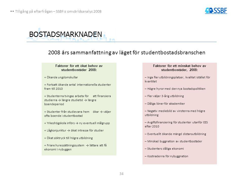 34 Tillgång på efterfrågan – SSBF:s omvärldsanalys 2008 BOSTADSMARKNADEN 2008 års sammanfattning av läget för studentbostadsbranschen Faktorer för ett minskat behov av studentbostäder, 2008: – Inga fler utbildningsplatser, kvalitet istället för kvantitet – Högre hyror med den nya bostadspolitiken – Fler väljer 3-årig utbildning – Dåliga löner för akademiker – Negativ mediebild av vinsterna med högre utbildning – Avgiftsfinansiering för studenter utanför EES efter 2010 – Eventuellt ökande mängd distansutbildning – Minskad byggnation av studentbostäder – Studenters dåliga ekonomi – Kostnaderna för nybyggnation Faktorer för ett ökat behov av studentbostäder 2008: + Ökande ungdomskullar + Fortsatt ökande antal internationella studenter fram till 2010 + Studenterna tvingas arbeta för att finansiera studierna → längre studietid → längre boendeperiod + Studenter från studievana hem ökar → väljer ofta boende i studentbostad + Yrkeshögskola införs → ny eventuell målgrupp + Lågkonjunktur → ökat intresse för studier + Ökat söktryck till högre utbildning + Friare hyressättningssystem → lättare att få ekonomi i nybyggen