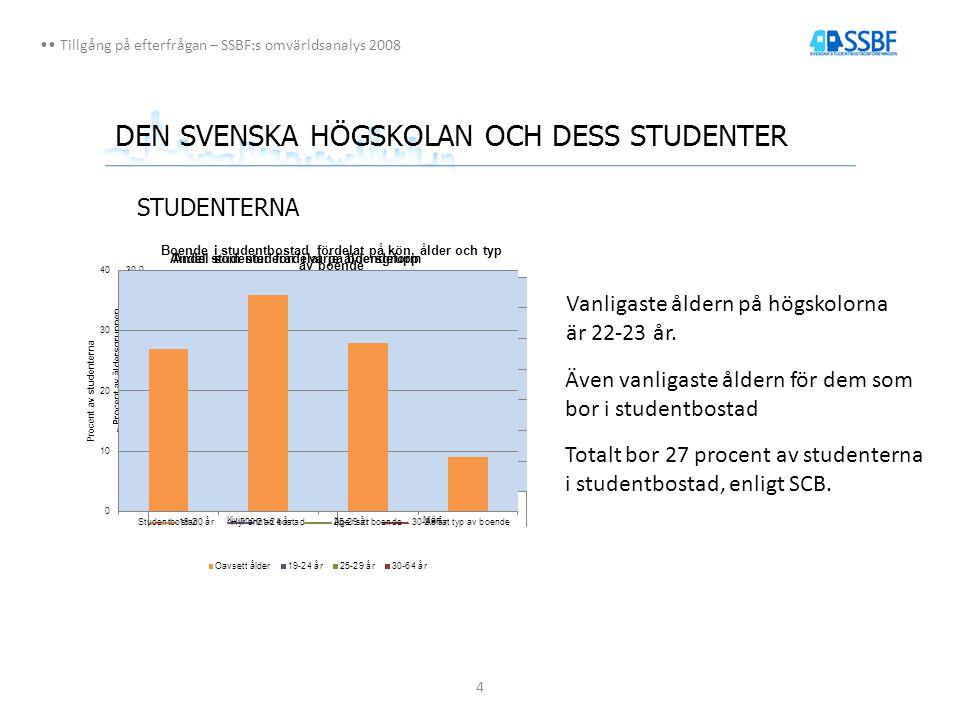 4 Tillgång på efterfrågan – SSBF:s omvärldsanalys 2008 DEN SVENSKA HÖGSKOLAN OCH DESS STUDENTER STUDENTERNA Vanligaste åldern på högskolorna är 22-23 år.
