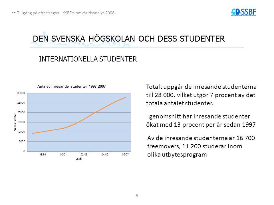 5 Tillgång på efterfrågan – SSBF:s omvärldsanalys 2008 DEN SVENSKA HÖGSKOLAN OCH DESS STUDENTER INTERNATIONELLA STUDENTER I genomsnitt har inresande studenter ökat med 13 procent per år sedan 1997 Totalt uppgår de inresande studenterna till 28 000, vilket utgör 7 procent av det totala antalet studenter.