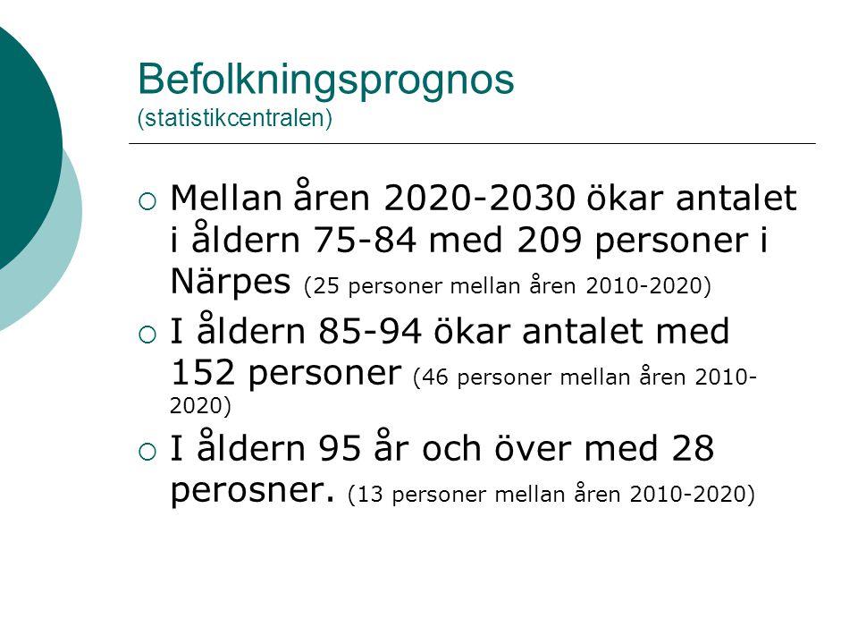 Befolkningsprognos (statistikcentralen)  Mellan åren 2020-2030 ökar antalet i åldern 75-84 med 209 personer i Närpes (25 personer mellan åren 2010-20