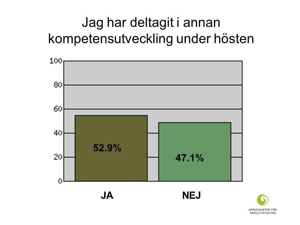 Jag har deltagit i annan kompetensutveckling under hösten 52.9% 47.1% JA NEJ