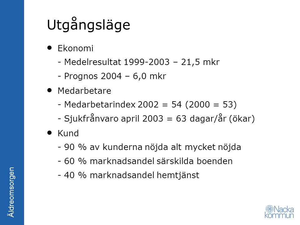 Äldreomsorgen Utgångsläge Ekonomi - Medelresultat 1999-2003 – 21,5 mkr - Prognos 2004 – 6,0 mkr Medarbetare - Medarbetarindex 2002 = 54 (2000 = 53) -