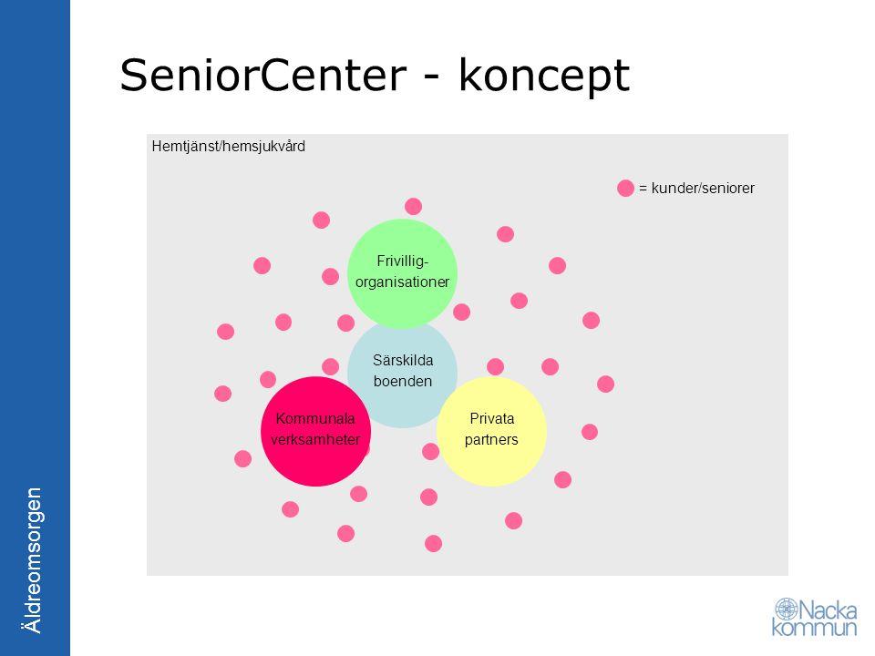 Äldreomsorgen Hemtjänst/hemsjukvård SeniorCenter - koncept = kunder/seniorer Särskilda boenden Frivillig- organisationer Privata partners Kommunala ve