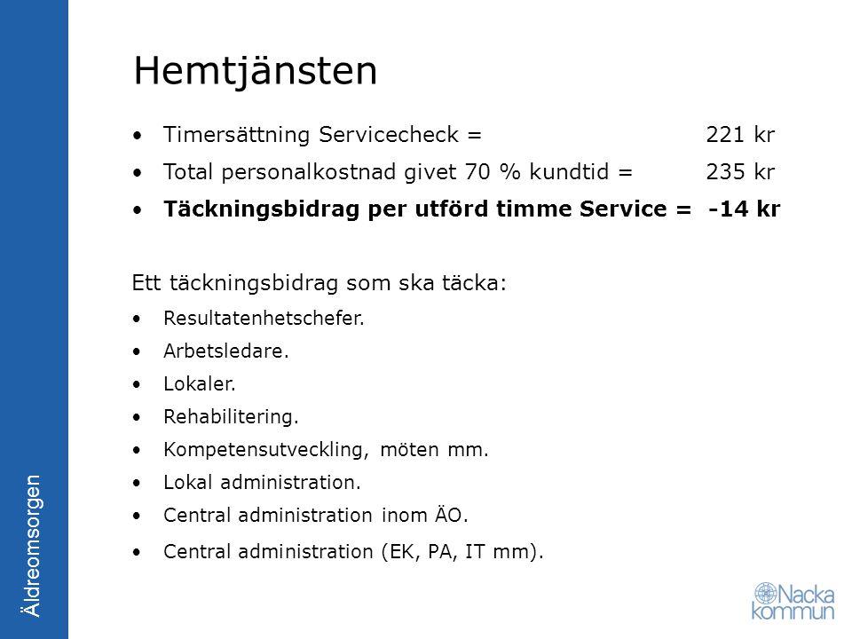 Äldreomsorgen Timersättning Servicecheck = 221 kr Total personalkostnad givet 70 % kundtid = 235 kr Täckningsbidrag per utförd timme Service = -14 kr