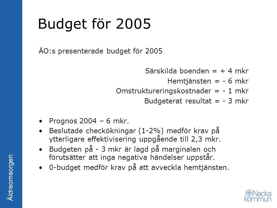 Äldreomsorgen Budget för 2005 ÄO:s presenterade budget för 2005 Särskilda boenden = + 4 mkr Hemtjänsten = - 6 mkr Omstruktureringskostnader = - 1 mkr