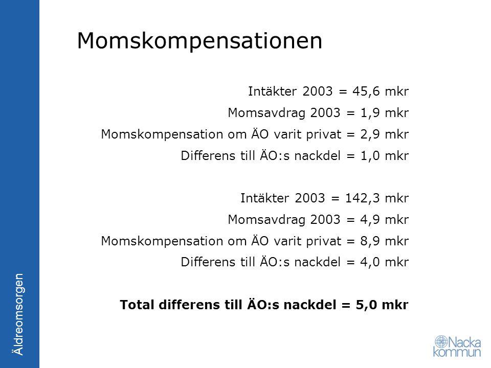 Äldreomsorgen Momskompensationen Intäkter 2003 = 45,6 mkr Momsavdrag 2003 = 1,9 mkr Momskompensation om ÄO varit privat = 2,9 mkr Differens till ÄO:s
