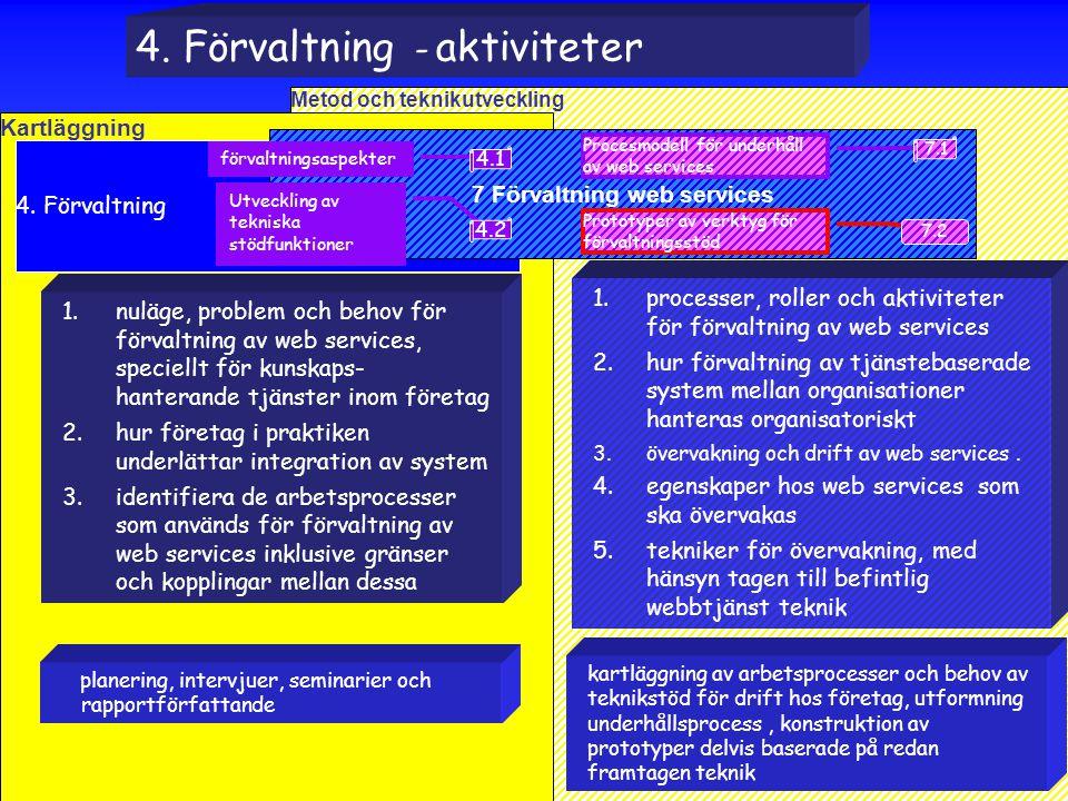 Peter Söderström Serviam 11 Metod och teknikutveckling Kartläggning 4.