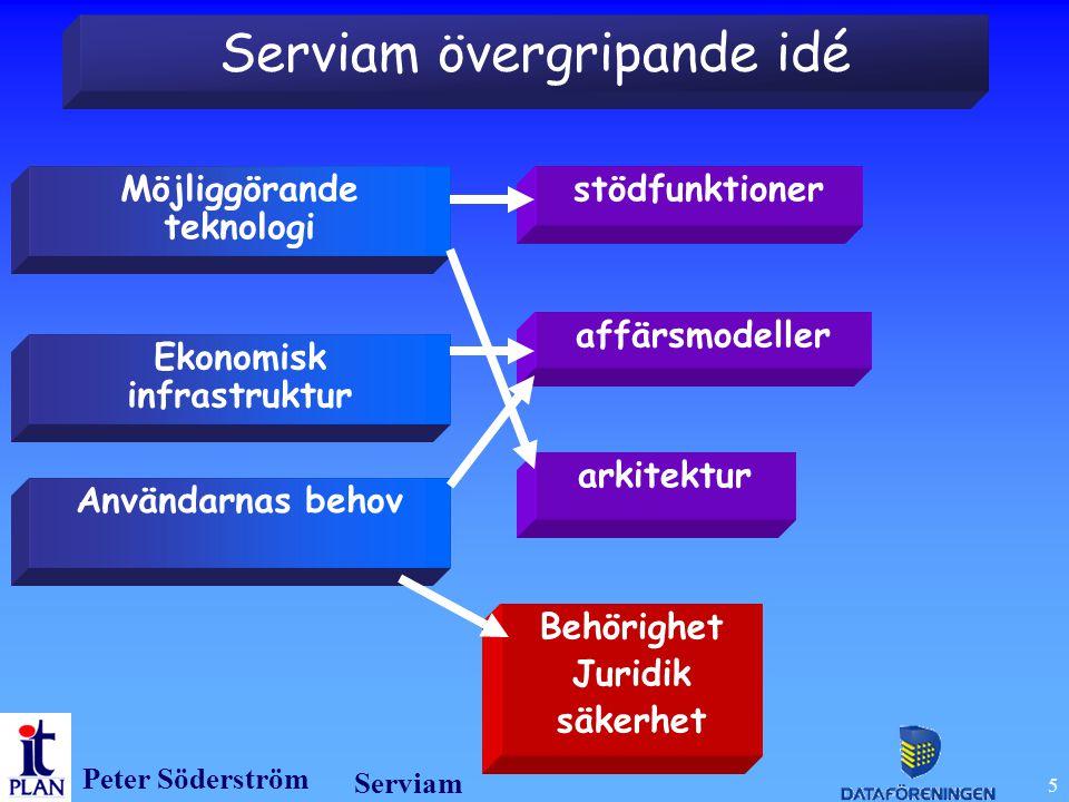 Peter Söderström Serviam 5 Serviam övergripande idé Möjliggörande teknologi Ekonomisk infrastruktur Användarnas behov stödfunktioner affärsmodeller arkitektur Behörighet Juridik säkerhet