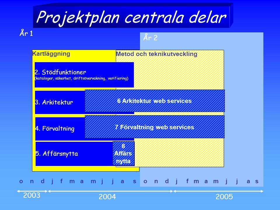 Kartläggning Metod och teknikutveckling o n d j f m a m j j a s 2003 20042005 År 2 År 1 2.