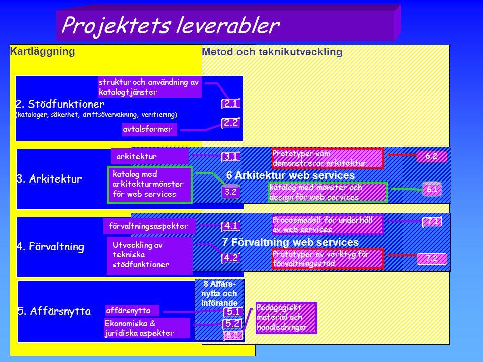 Kartläggning Metod och teknikutveckling 2.