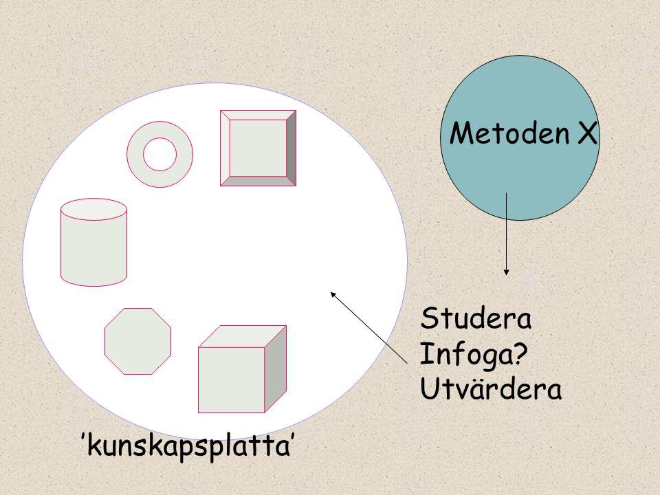 Metoden X Studera Infoga? Utvärdera 'kunskapsplatta'
