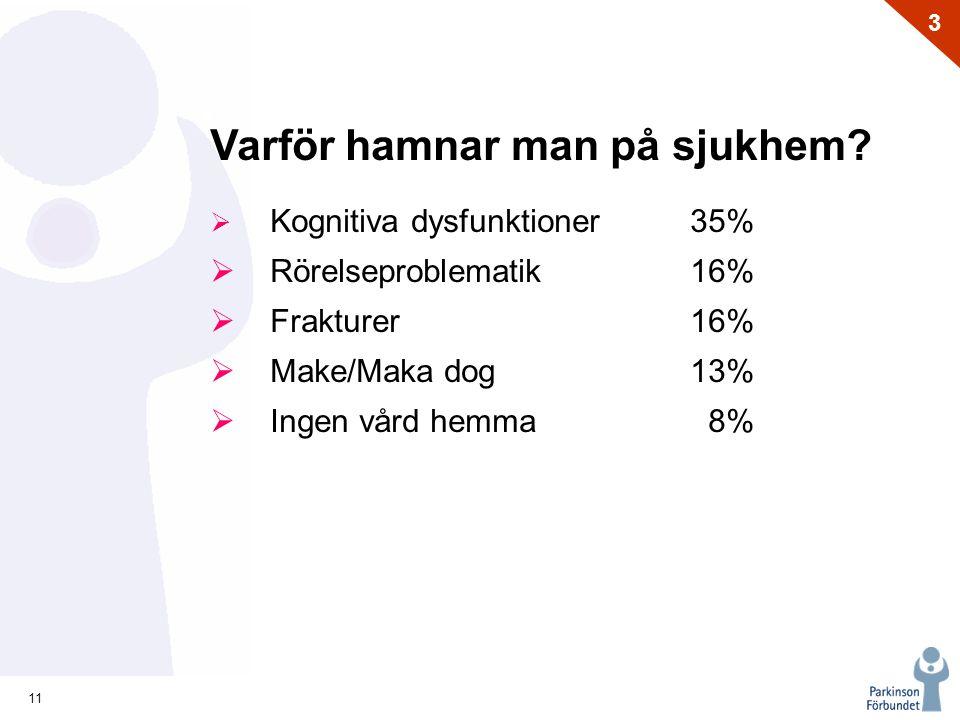 11 3 Varför hamnar man på sjukhem?  Kognitiva dysfunktioner 35%  Rörelseproblematik16%  Frakturer16%  Make/Maka dog13%  Ingen vård hemma 8%