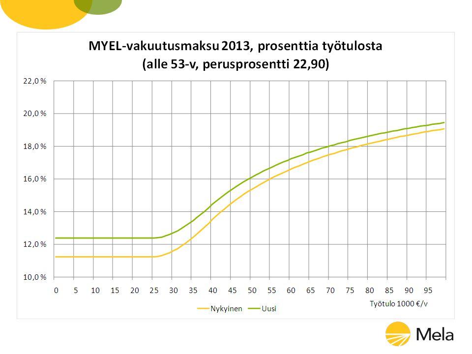 Avträdelsestöd möjligt endast vid generationsväxlingsöverlåtelse Överlåtelse av tillskottsmark ger inte längre rätt till avträdelsestöd Kravet på livkraftigt lantbuk vid generationsväxling höjdes – krav på lantbruksinkomst 10 000 -> 15 000 € / förvärvare – minimiavskrivning 3 400 -> 5 000 € Åldersgränsen vid generationsväxlingsöverlåtelse stiger 56 -> 59 år från 2014 – OBS.
