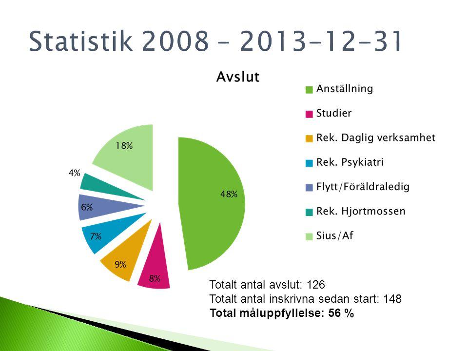 Totalt antal avslut: 126 Totalt antal inskrivna sedan start: 148 Total måluppfyllelse: 56 %