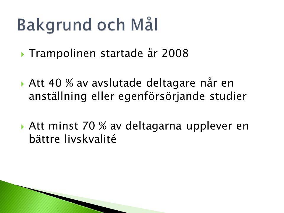  SUS  Egen utvärdering  Slutdokumentation  Rekommendation Dokumentation