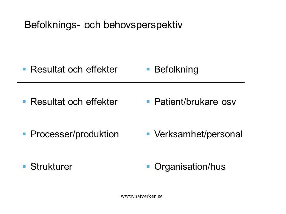 Befolknings- och behovsperspektiv  Resultat och effekter  Processer/produktion  Strukturer  Befolkning  Patient/brukare osv  Verksamhet/personal