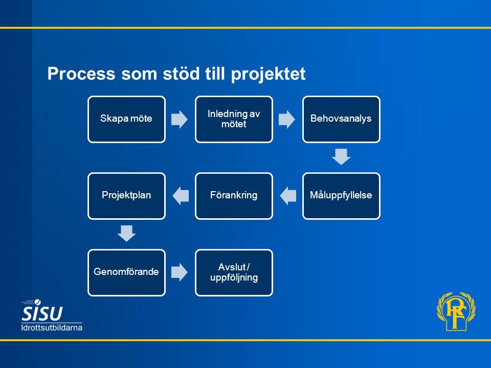 Process som stöd till projektet Skapa möte Inledning av mötet BehovsanalysMåluppfyllelseFörankringProjektplanGenomförande Avslut / uppföljning