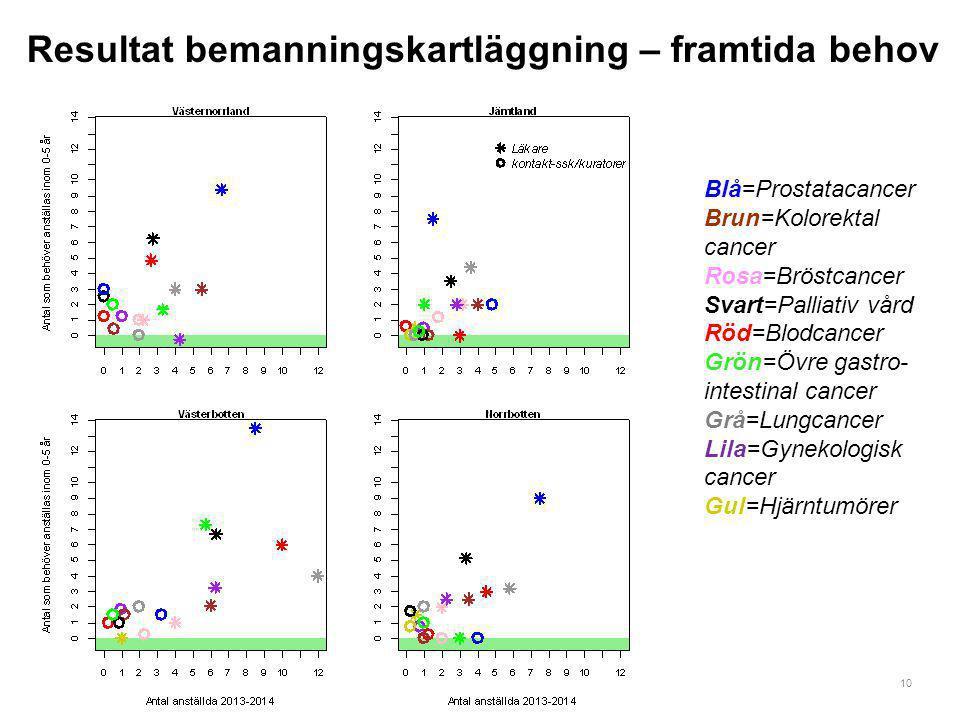 10 Resultat bemanningskartläggning – framtida behov Blå=Prostatacancer Brun=Kolorektal cancer Rosa=Bröstcancer Svart=Palliativ vård Röd=Blodcancer Grö