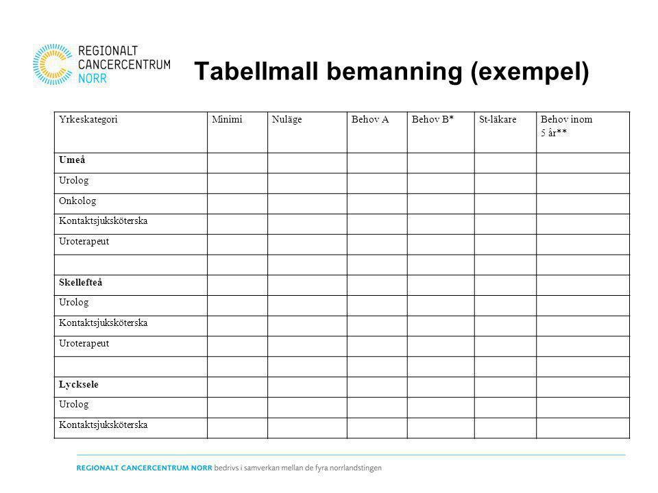 Tabellmall bemanning (exempel) YrkeskategoriMinimiNulägeBehov ABehov B*St-läkare Behov inom 5 år** Umeå Urolog Onkolog Kontaktsjuksköterska Uroterapeu