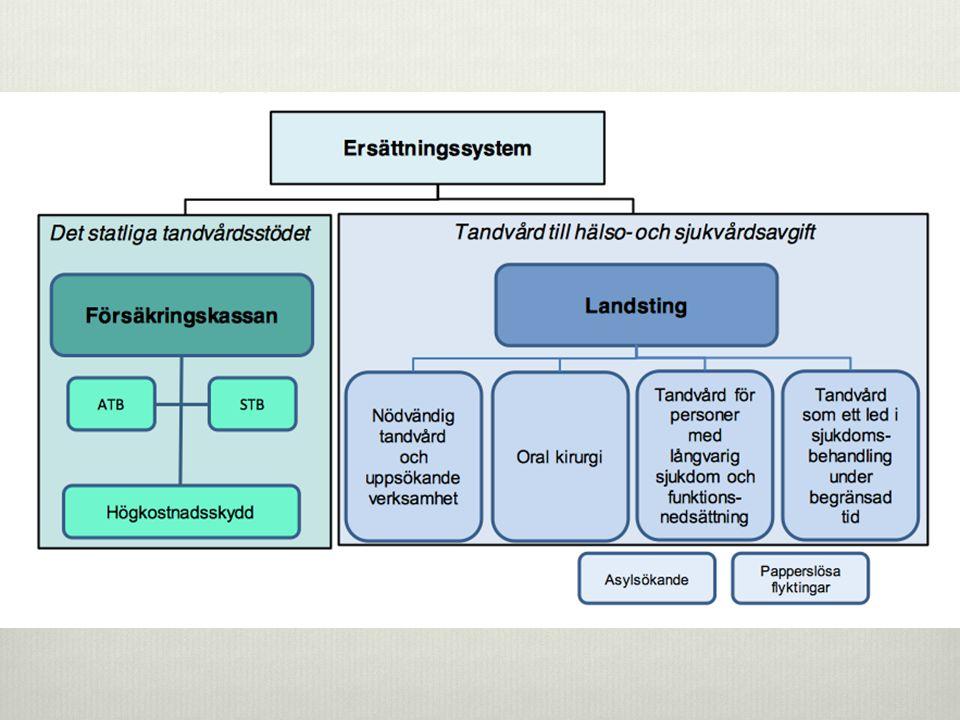 TILLSTÅND A. Undersökningar och utredningar ( 1000 )