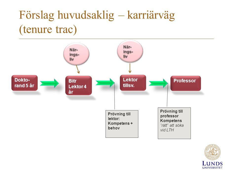 Förslag huvudsaklig – karriärväg (tenure trac) Bitr Lektor 4 år Lektor tillsv. Professor Dokto- rand 5 år Prövning till lektor: Kompetens + behov Pröv