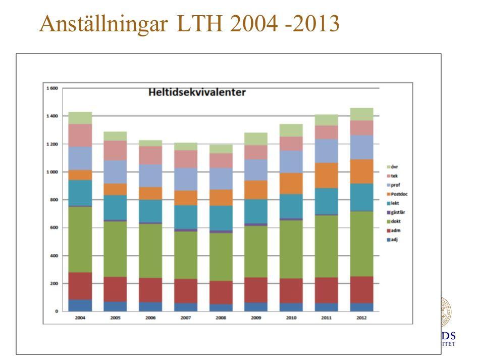 Anställningar LTH 2004 -2013
