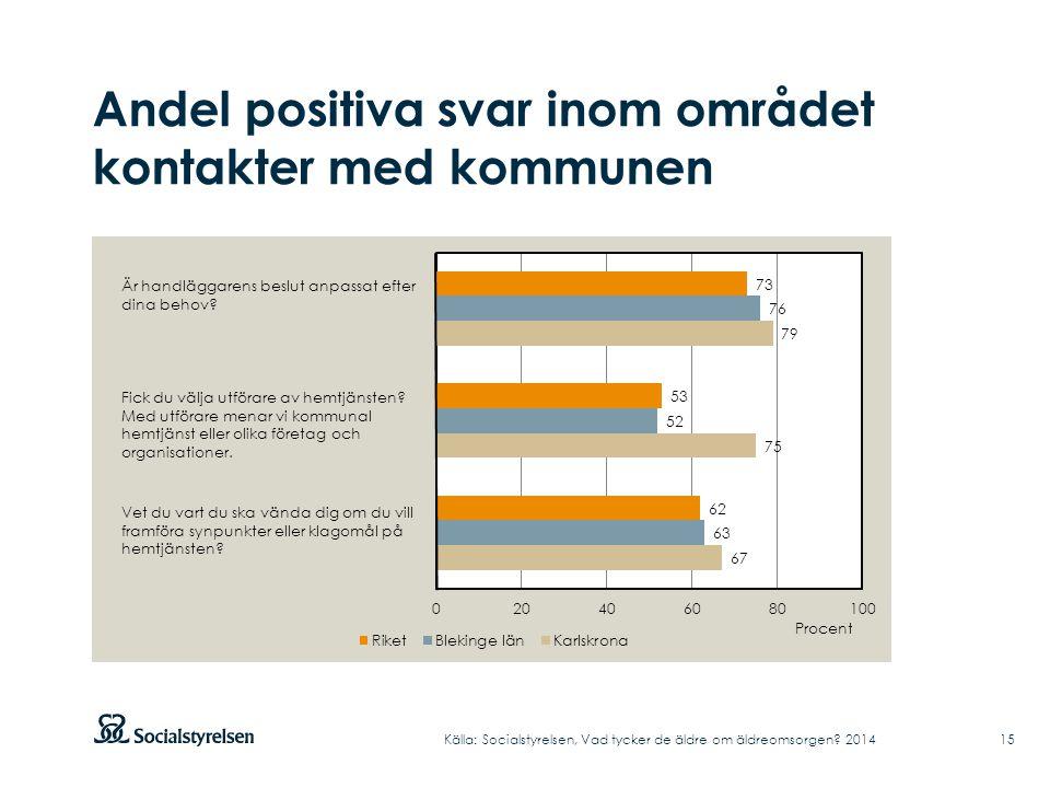 Andel positiva svar inom området kontakter med kommunen Källa: Socialstyrelsen, Vad tycker de äldre om äldreomsorgen.