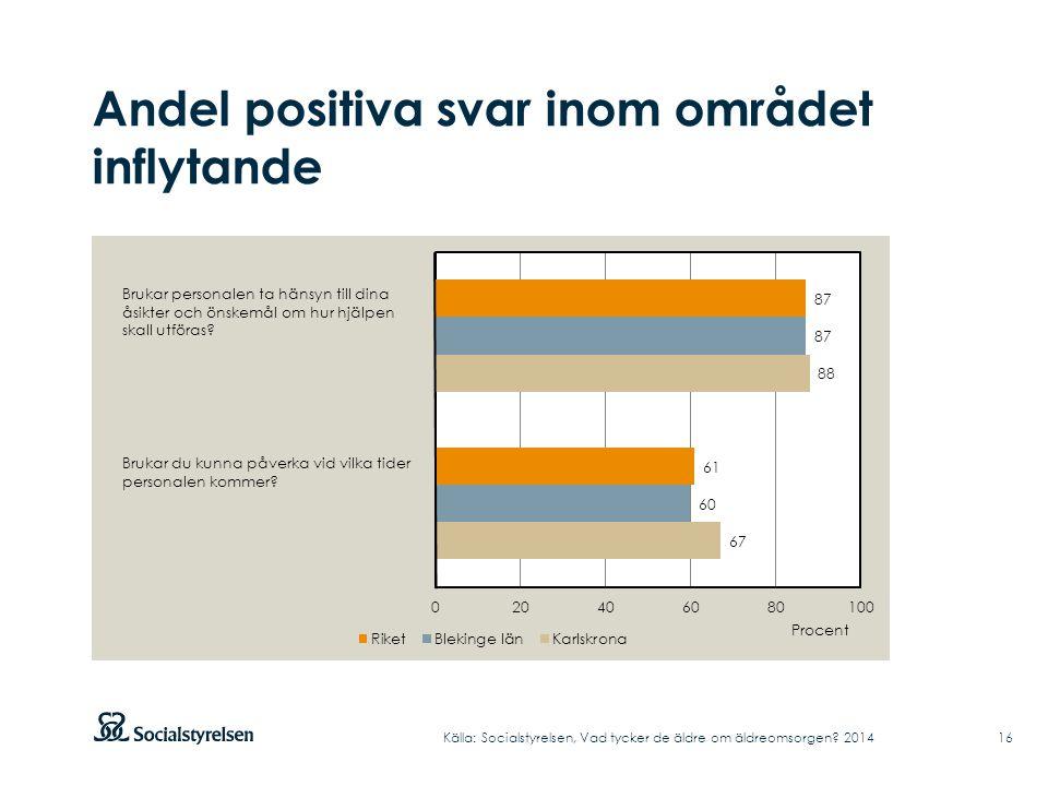Andel positiva svar inom området inflytande Källa: Socialstyrelsen, Vad tycker de äldre om äldreomsorgen.