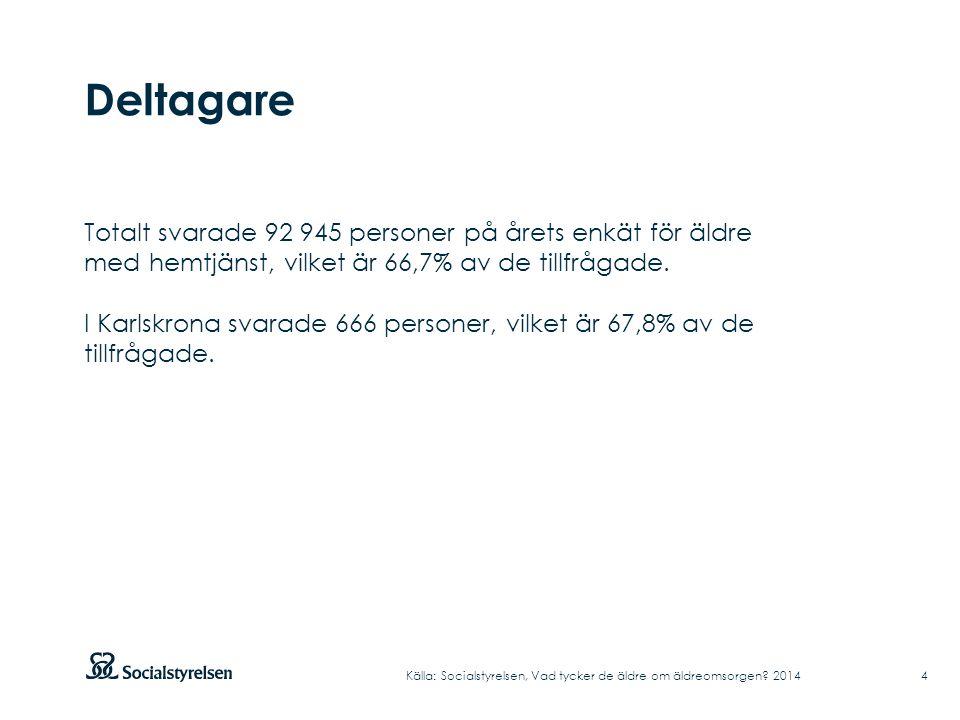 Deltagare 4 Totalt svarade 92 945 personer på årets enkät för äldre med hemtjänst, vilket är 66,7% av de tillfrågade.