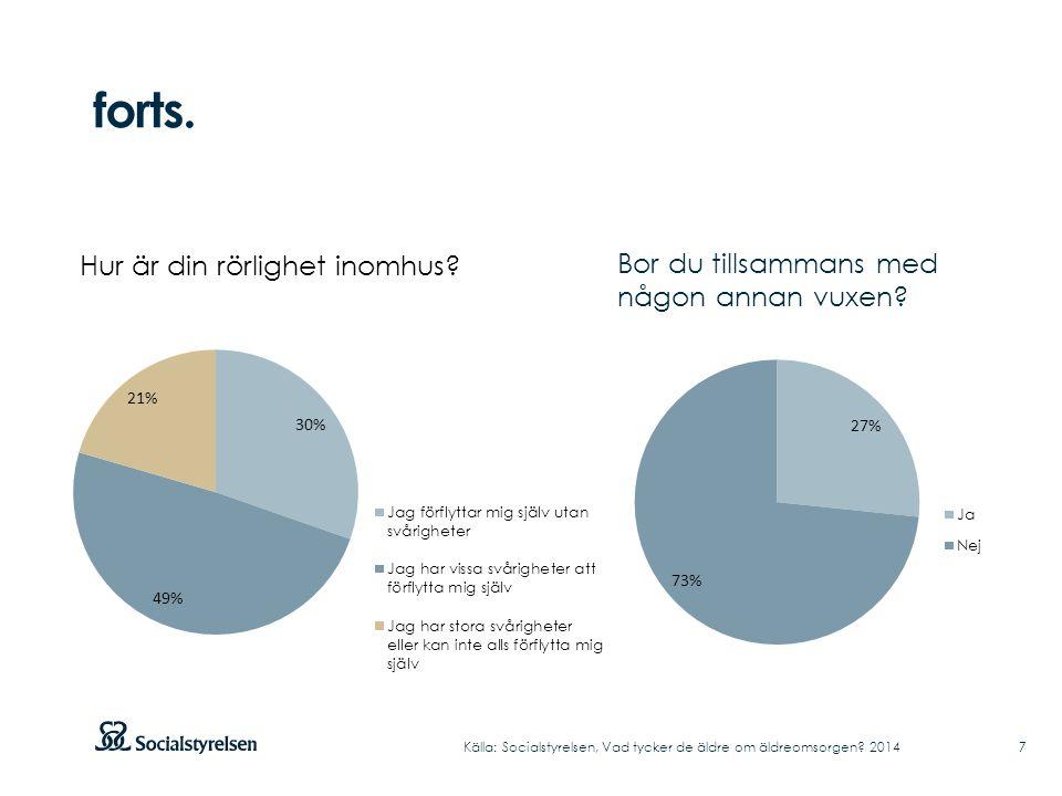 Andel positiva svar inom området bemötande Källa: Socialstyrelsen, Vad tycker de äldre om äldreomsorgen.
